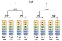 Công nghệ RAID raid 0, raid 1, raid 5, raid 6, raid 10